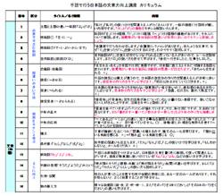 手話で行う日本語の文章力向上講座 カリキュラム